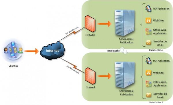 Firewall com Dual Link